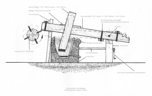 Figure 11. Richard de Bas stamper, cross section.