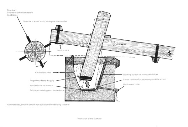 Figure 12. Richard de Bas stamper, cross section showing stamper action.